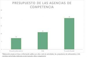 Tabla con presupuesto de las agencias de competencia