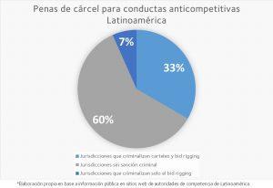 Gráfico con penas de cárcel para conductas anticompetitivas Latam