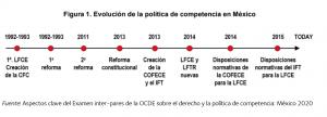 Figura con evolución de la política de competencia en México