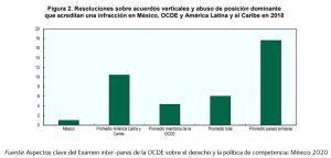 Figura con resoluciones sobre acuerdos verticales y abuso de posición dominante en MX