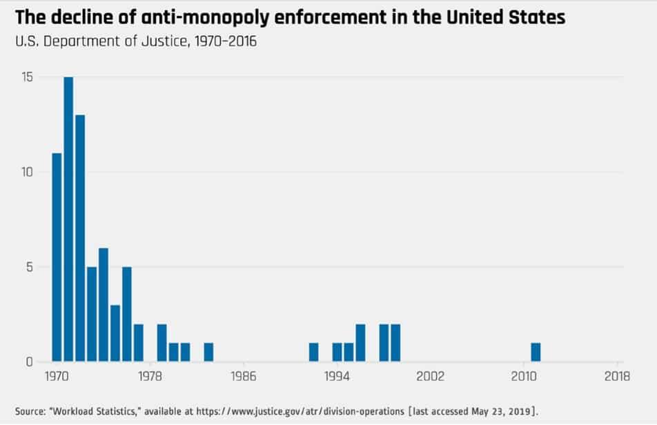 Tabla con el declive de la aplicación antimonopolio en los EE. UU.
