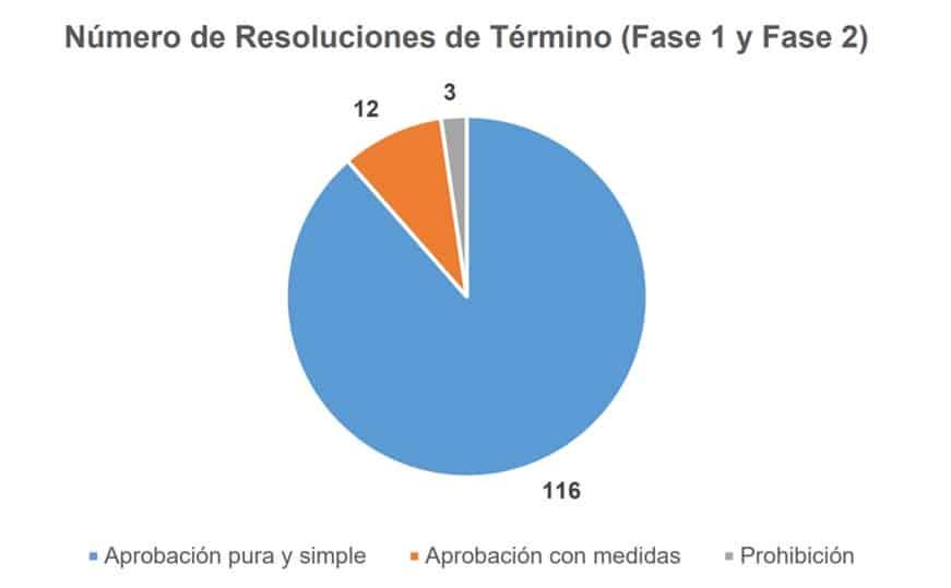Número de resoluciones de término