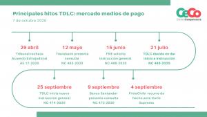 Cuadro con principales hitos de la TDLC