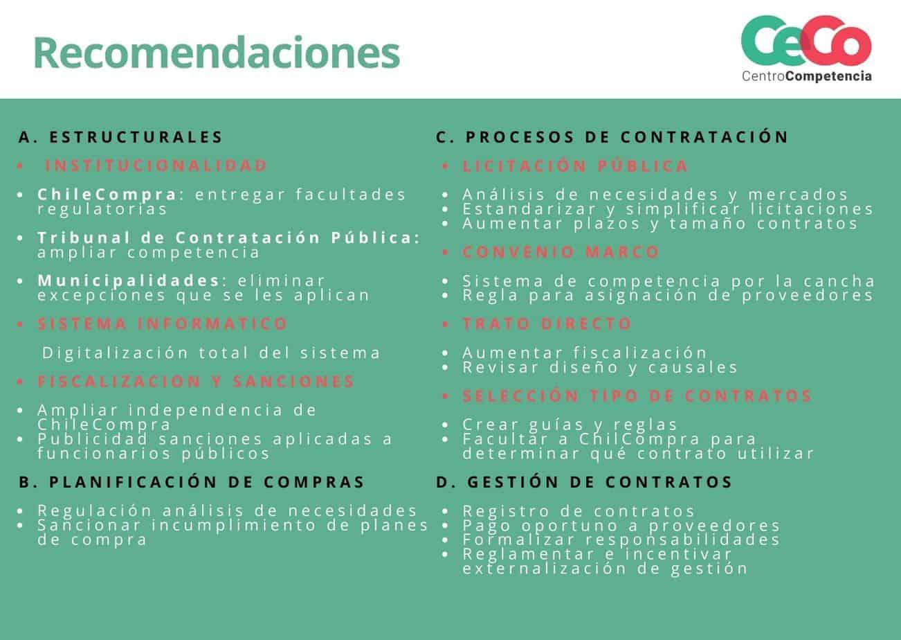 Cuadro con recomendaciones para la urgente modernización de ChileCompra