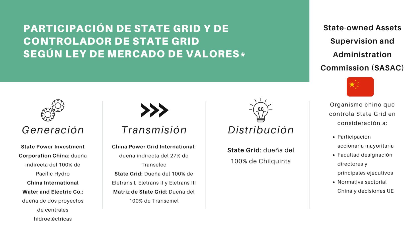 Participación de State Grid en mercado eléctrico