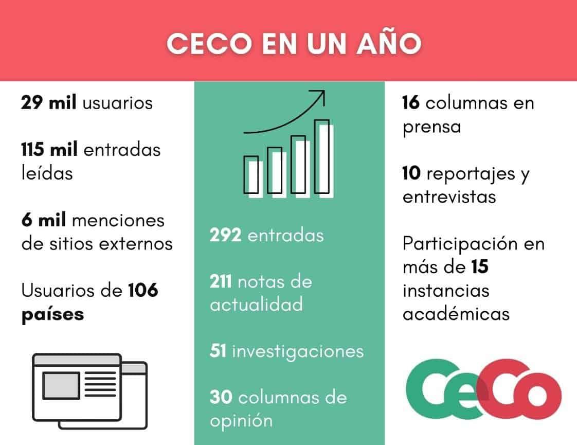 Tabla con principales cifras de CECO