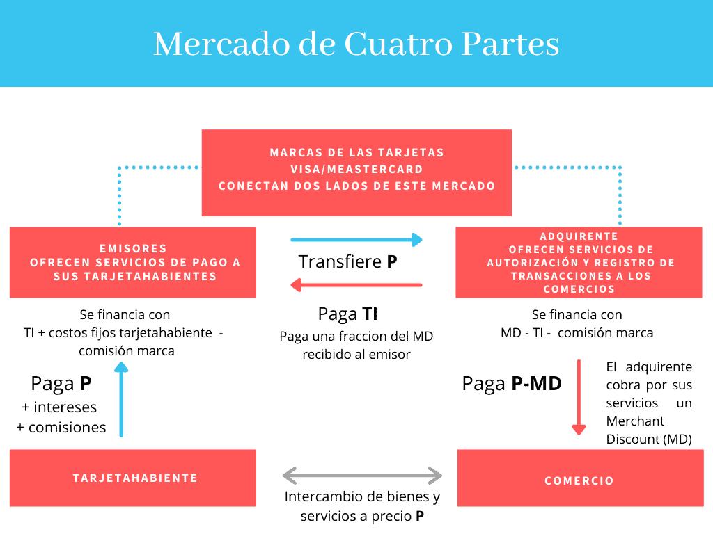 Diagrama explicativo mercado de cuatro partes