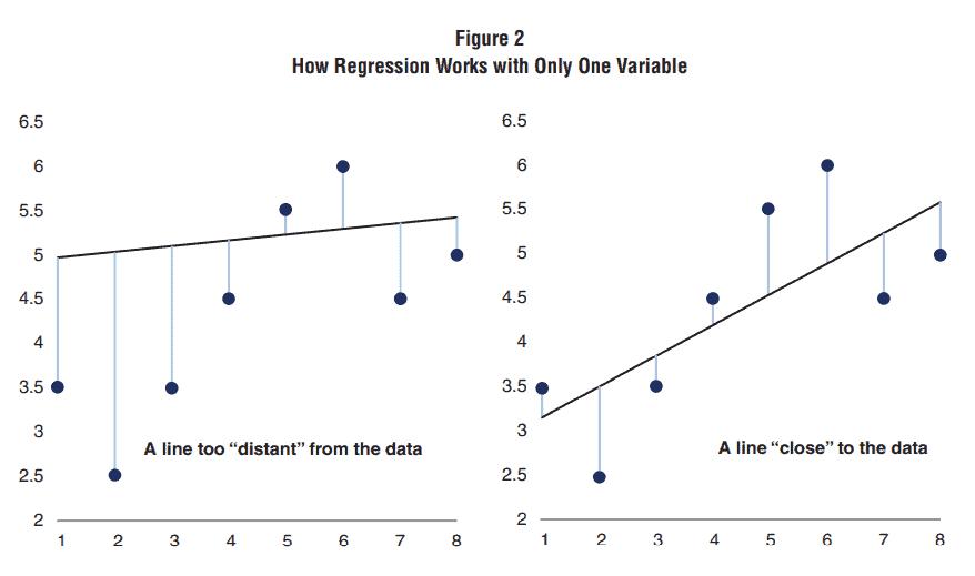 cómo funcionan regresiones lineales