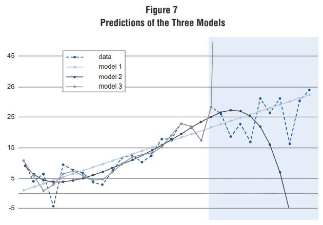 tres modelos predictivos distintos