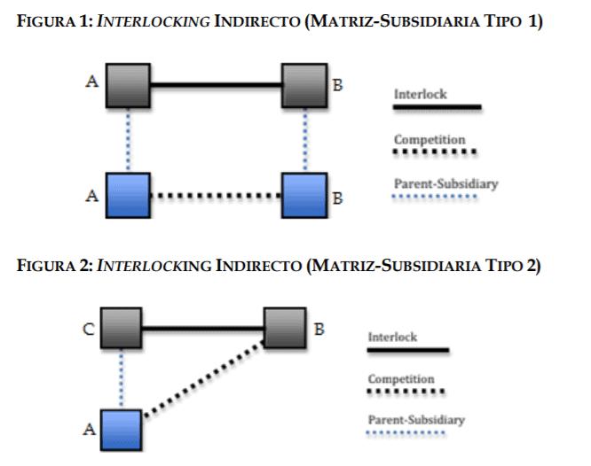 Interlocking indirecto