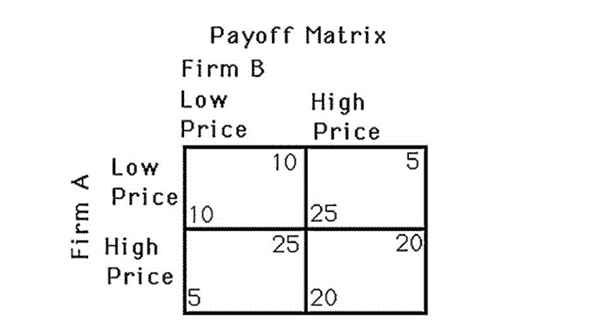 matriz de pagos