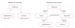 Modelos medios de pagos